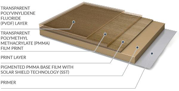 Fusion colour wrap cross section diagram